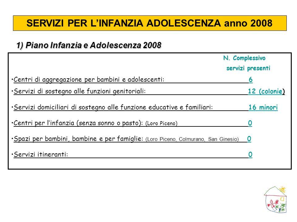 SERVIZI PER LINFANZIA ADOLESCENZA anno 2008 N. Complessivo servizi presenti servizi presenti Centri di aggregazione per bambini e adolescenti: 6 Servi