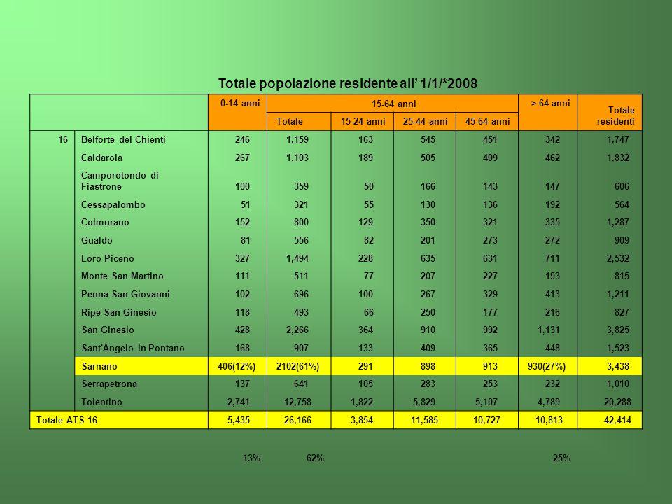 Totale popolazione residente all 1/1/*2008 0-14 anni 15-64 anni > 64 anni Totale residenti Totale 15-24 anni 25-44 anni 45-64 anni 16Belforte del Chie