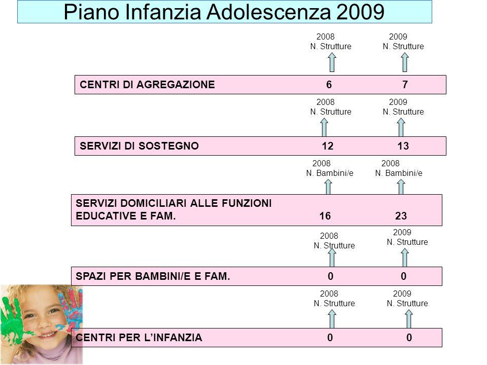 Piano Infanzia Adolescenza 2009 CENTRI DI AGREGAZIONE 6 7 SERVIZI DI SOSTEGNO 12 13 SERVIZI DOMICILIARI ALLE FUNZIONI EDUCATIVE E FAM. 16 23 SPAZI PER