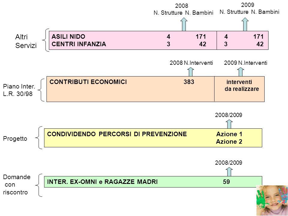 CRITICITA EDUCATIVA DOMICILIARE EDUCATIVA DOMICILIARE: le ore disponibili nei 14 Comuni sono terminate il 1° Settembre 2009.