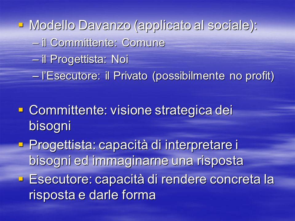 Modello Davanzo (applicato al sociale): Modello Davanzo (applicato al sociale): –il Committente: Comune –il Progettista: Noi –lEsecutore: il Privato (