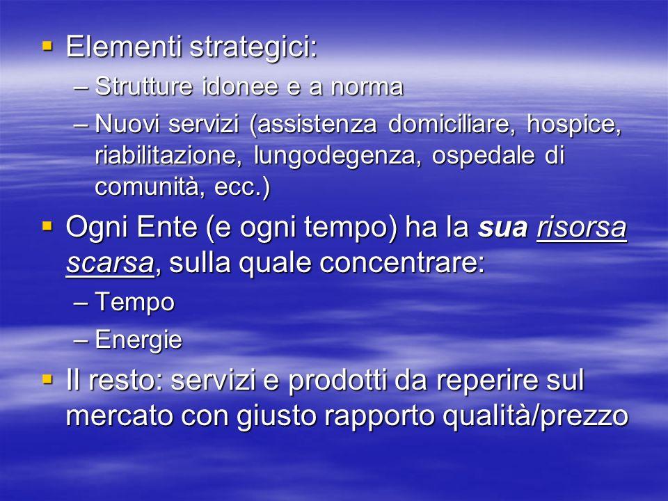 Elementi strategici: Elementi strategici: –Strutture idonee e a norma –Nuovi servizi (assistenza domiciliare, hospice, riabilitazione, lungodegenza, o
