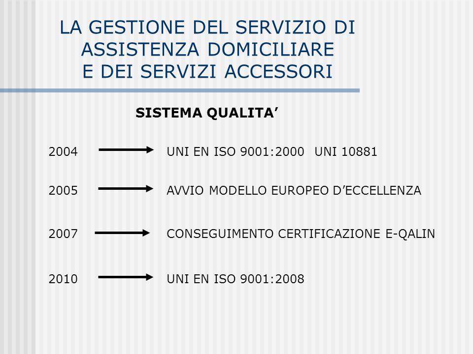 SISTEMA QUALITA 2004 UNI EN ISO 9001:2000 UNI 10881 2005 AVVIO MODELLO EUROPEO DECCELLENZA 2007 CONSEGUIMENTO CERTIFICAZIONE E-QALIN 2010 UNI EN ISO 9