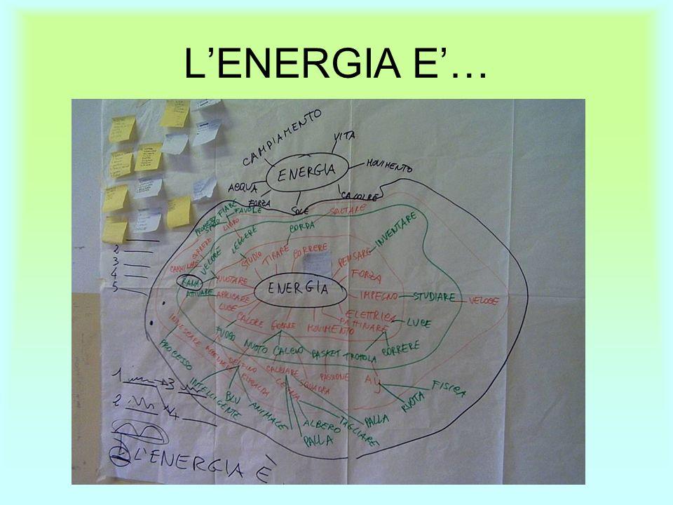 LENERGIA E…