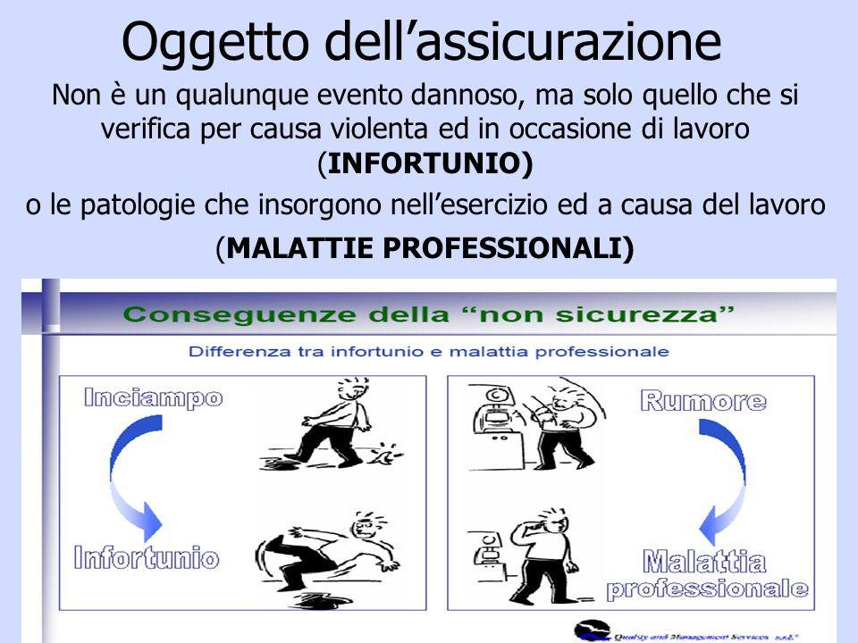 Oggetto dellassicurazione Non è un qualunque evento dannoso, ma solo quello che si verifica per causa violenta ed in occasione di lavoro (INFORTUNIO) o le patologie che insorgono nellesercizio ed a causa del lavoro (MALATTIE PROFESSIONALI)