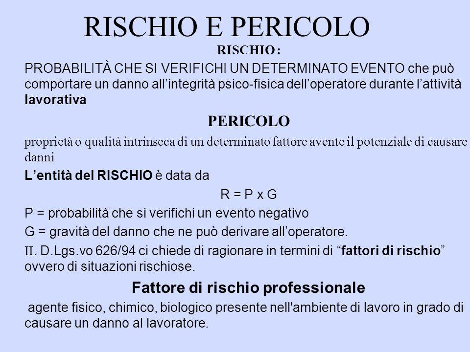 RISCHIO E PERICOLO RISCHIO : PROBABILITÀ CHE SI VERIFICHI UN DETERMINATO EVENTO che può comportare un danno allintegrità psico-fisica delloperatore durante lattività lavorativa PERICOLO proprietà o qualità intrinseca di un determinato fattore avente il potenziale di causare danni Lentità del RISCHIO è data da R = P x G P = probabilità che si verifichi un evento negativo G = gravità del danno che ne può derivare alloperatore.