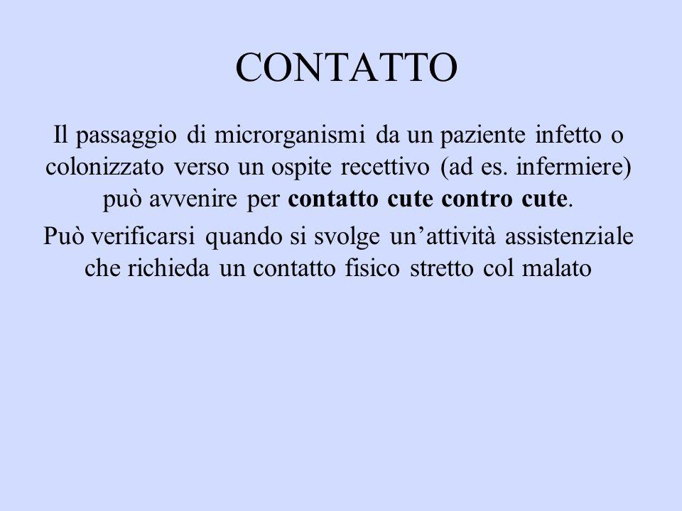 CONTATTO Il passaggio di microrganismi da un paziente infetto o colonizzato verso un ospite recettivo (ad es.