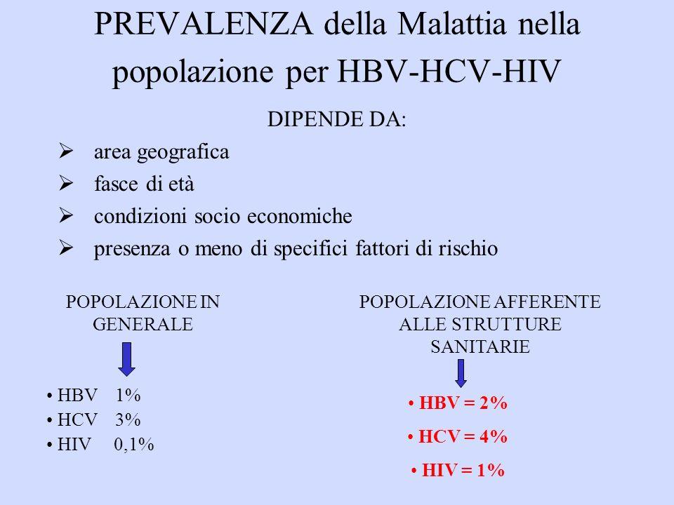 PREVALENZA della Malattia nella popolazione per HBV-HCV-HIV DIPENDE DA: area geografica fasce di età condizioni socio economiche presenza o meno di specifici fattori di rischio HBV 1% HCV 3% HIV 0,1% HBV = 2% HCV = 4% HIV = 1% POPOLAZIONE AFFERENTE ALLE STRUTTURE SANITARIE POPOLAZIONE IN GENERALE