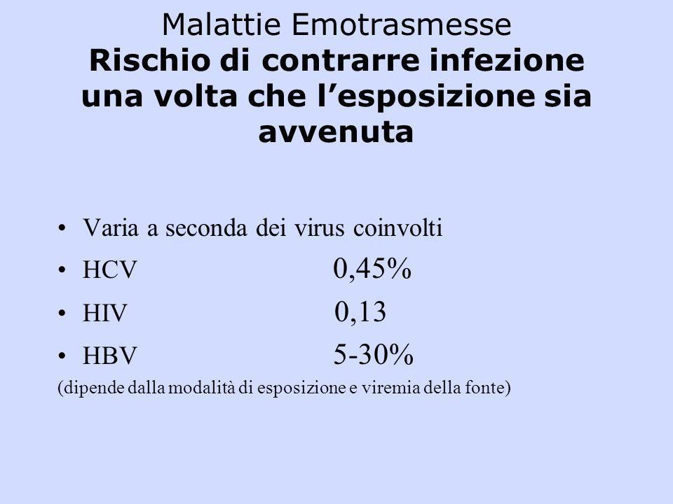 Malattie Emotrasmesse Rischio di contrarre infezione una volta che lesposizione sia avvenuta Varia a seconda dei virus coinvolti HCV 0,45% HIV 0,13 HBV 5-30% (dipende dalla modalità di esposizione e viremia della fonte)