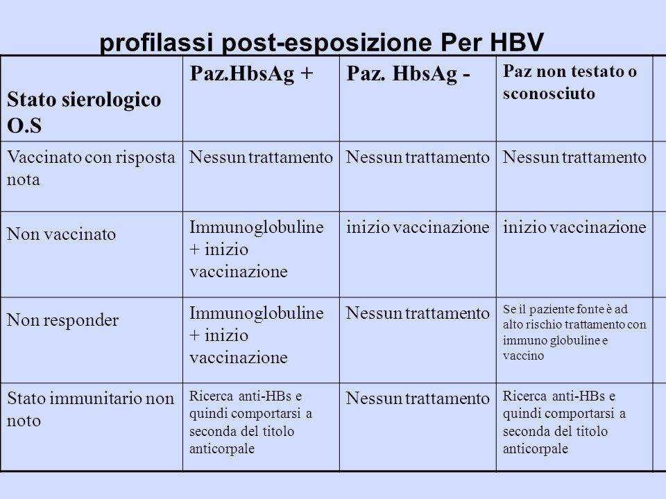 profilassi post-esposizione Per HBV Stato sierologico O.S Paz.HbsAg +Paz.