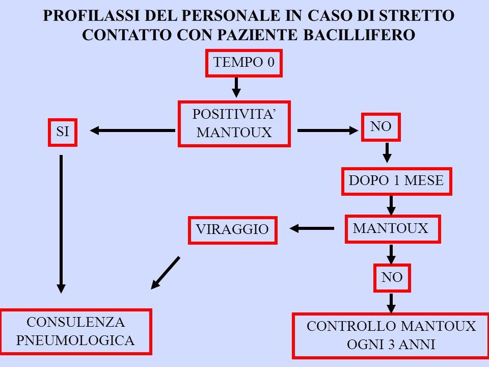 PROFILASSI DEL PERSONALE IN CASO DI STRETTO CONTATTO CON PAZIENTE BACILLIFERO TEMPO 0 POSITIVITA MANTOUX NO SI DOPO 1 MESE MANTOUX VIRAGGIO NO CONTROLLO MANTOUX OGNI 3 ANNI CONSULENZA PNEUMOLOGICA