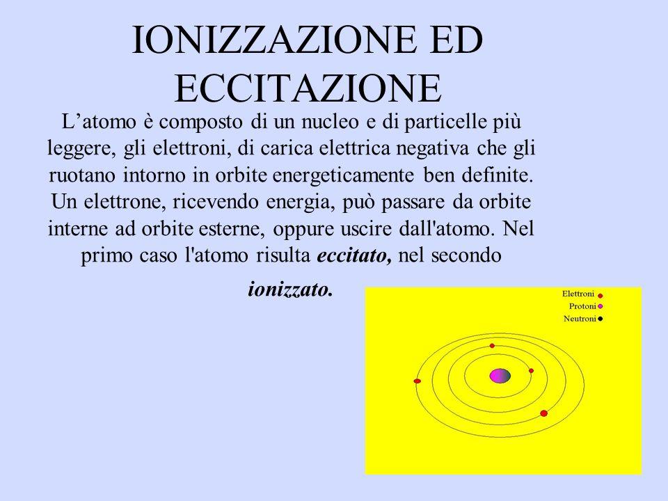 IONIZZAZIONE ED ECCITAZIONE Latomo è composto di un nucleo e di particelle più leggere, gli elettroni, di carica elettrica negativa che gli ruotano intorno in orbite energeticamente ben definite.