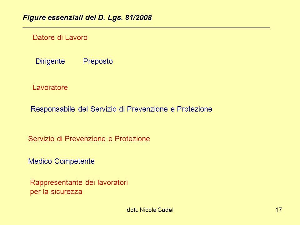 dott. Nicola Cadel17 Figure essenziali del D. Lgs. 81/2008 Datore di Lavoro DirigentePreposto Lavoratore Responsabile del Servizio di Prevenzione e Pr
