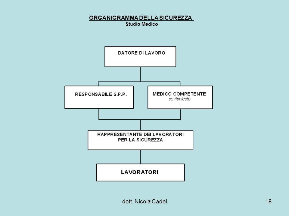 dott. Nicola Cadel18 ORGANIGRAMMA DELLA SICUREZZA Studio Medico