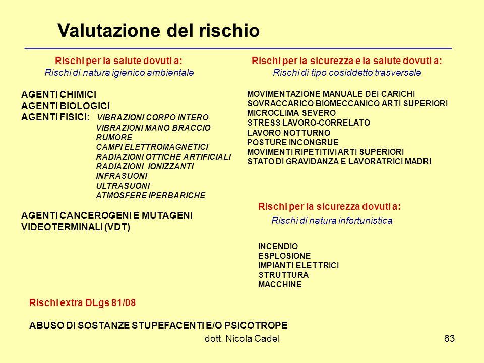 dott. Nicola Cadel63 Valutazione del rischio Rischi per la salute dovuti a: Rischi di natura igienico ambientale AGENTI CHIMICI AGENTI BIOLOGICI AGENT