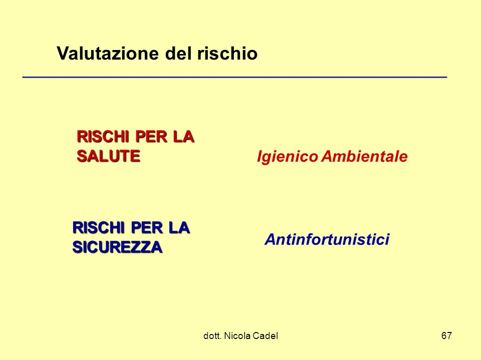 dott. Nicola Cadel67 RISCHI PER LA SICUREZZA RISCHI PER LA SALUTE Antinfortunistici Igienico Ambientale Valutazione del rischio