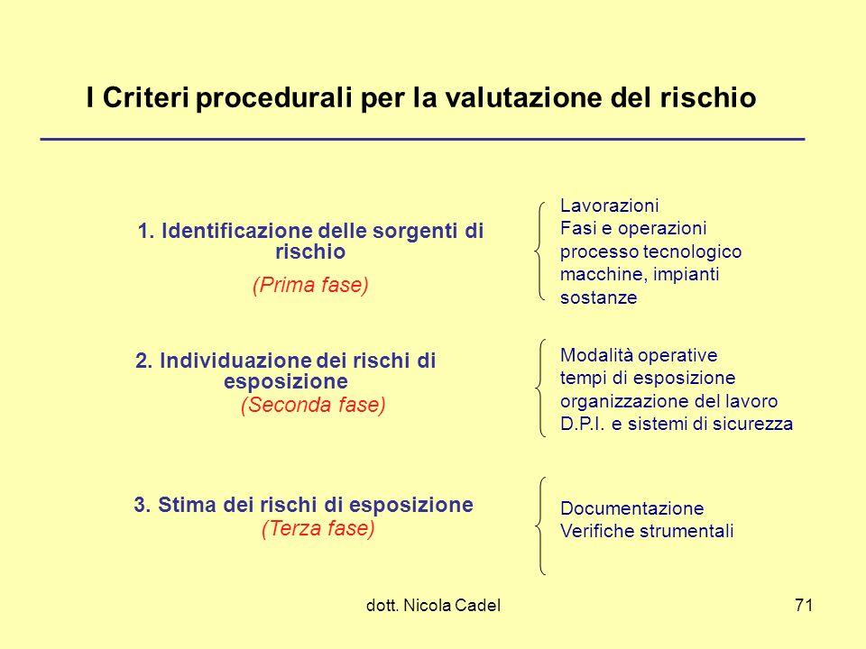 dott. Nicola Cadel71 I Criteri procedurali per la valutazione del rischio 1. Identificazione delle sorgenti di rischio (Prima fase) 2. Individuazione