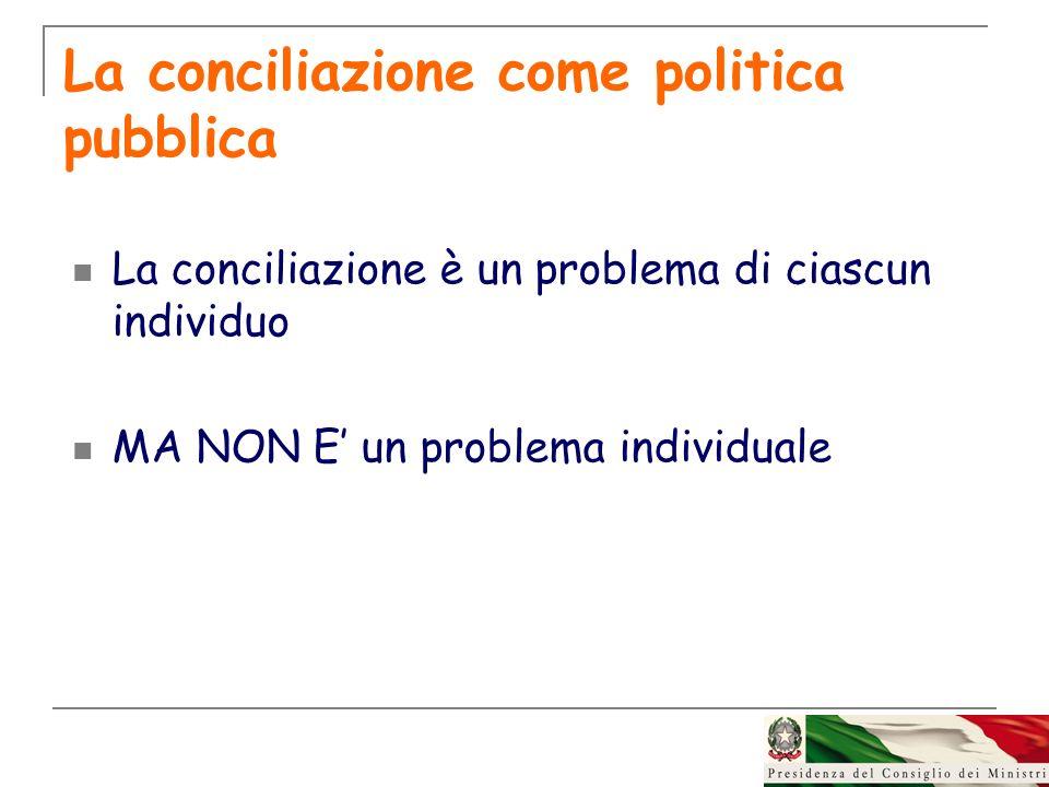 La conciliazione come politica pubblica La conciliazione è un problema di ciascun individuo MA NON E un problema individuale