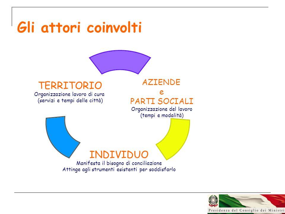 Gli attori coinvolti AZIENDE e PARTI SOCIALI Organizzazione del lavoro (tempi e modalità) INDIVIDUO Manifesta il bisogno di conciliazione Attinge agli