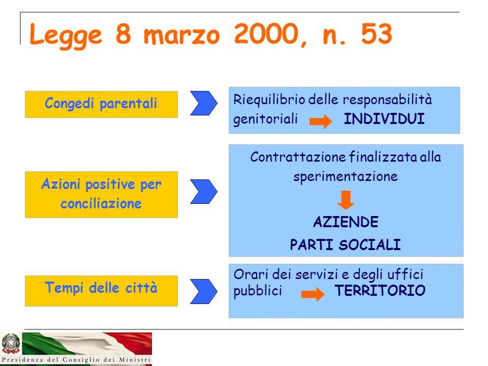 Legge 8 marzo 2000, n. 53 Congedi parentali Riequilibrio delle responsabilità genitoriali INDIVIDUI Azioni positive per conciliazione Tempi delle citt