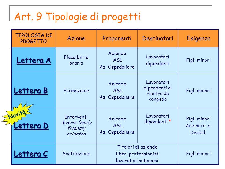 Art. 9 Tipologie di progetti TIPOLOGIA DI PROGETTO AzioneProponentiDestinatariEsigenza Lettera A Flessibilità oraria Aziende ASL Az. Ospedaliere Lavor