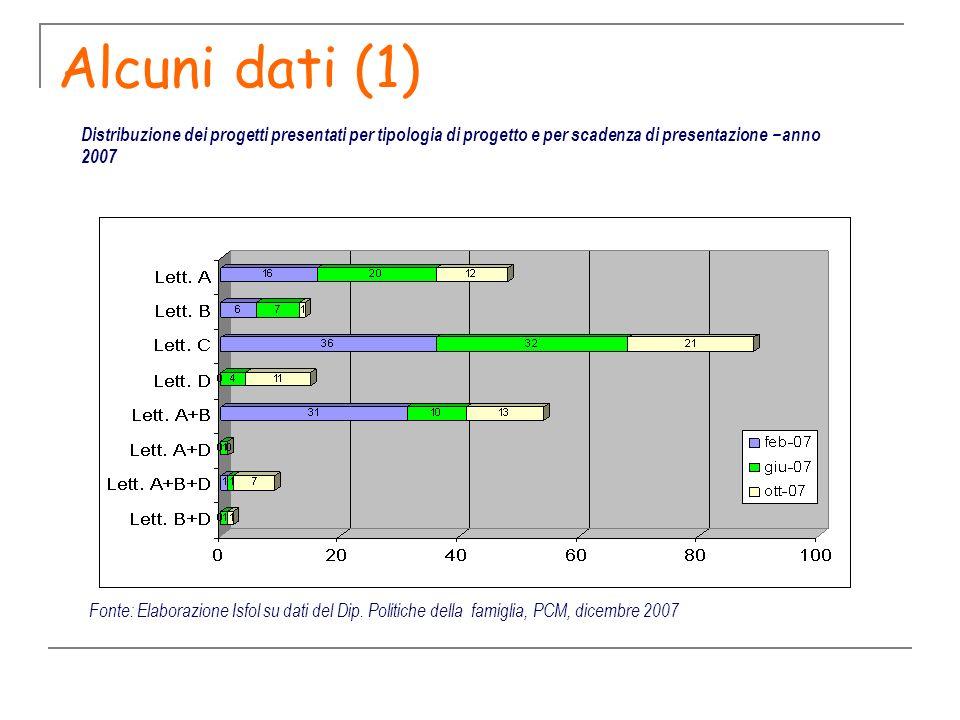 Alcuni dati (1) Fonte: Elaborazione Isfol su dati del Dip. Politiche della famiglia, PCM, dicembre 2007 Distribuzione dei progetti presentati per tipo