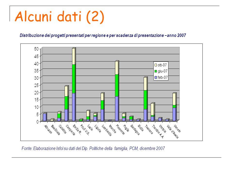 Alcuni dati (2) Fonte: Elaborazione Isfol su dati del Dip. Politiche della famiglia, PCM, dicembre 2007 Distribuzione dei progetti presentati per regi