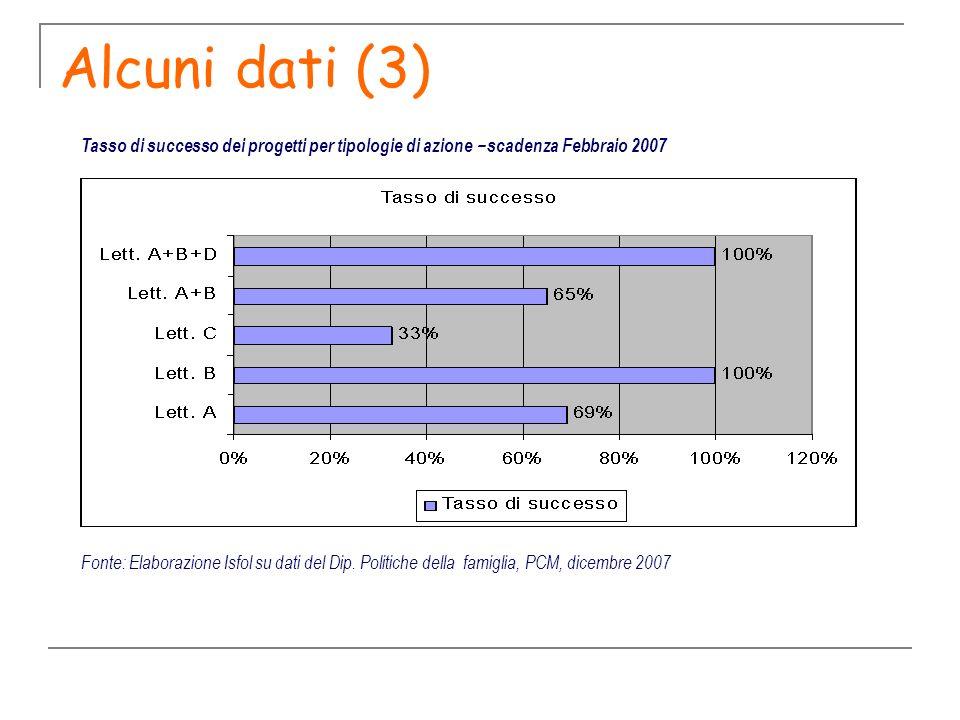 Alcuni dati (3) Fonte: Elaborazione Isfol su dati del Dip. Politiche della famiglia, PCM, dicembre 2007 Tasso di successo dei progetti per tipologie d