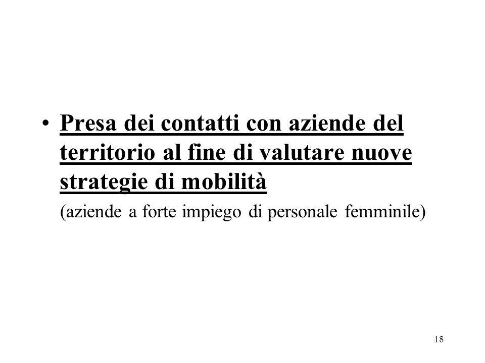 18 Presa dei contatti con aziende del territorio al fine di valutare nuove strategie di mobilità (aziende a forte impiego di personale femminile)