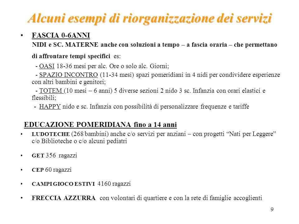 9 Alcuni esempi di riorganizzazione dei servizi FASCIA 0-6ANNI NIDI e SC.