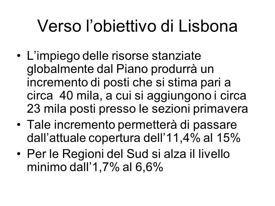 Verso lobiettivo di Lisbona Limpiego delle risorse stanziate globalmente dal Piano produrrà un incremento di posti che si stima pari a circa 40 mila, a cui si aggiungono i circa 23 mila posti presso le sezioni primavera Tale incremento permetterà di passare dallattuale copertura dell11,4% al 15% Per le Regioni del Sud si alza il livello minimo dall1,7% al 6,6%