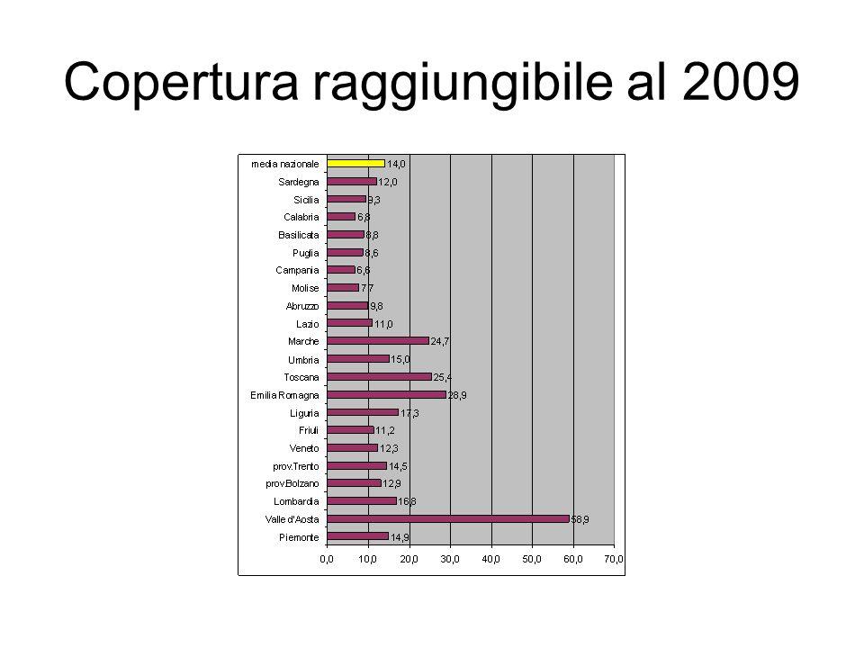 Copertura raggiungibile al 2009