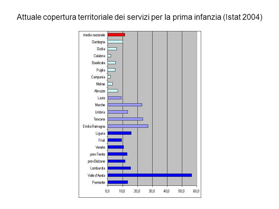 Attuale copertura territoriale dei servizi per la prima infanzia (Istat 2004)
