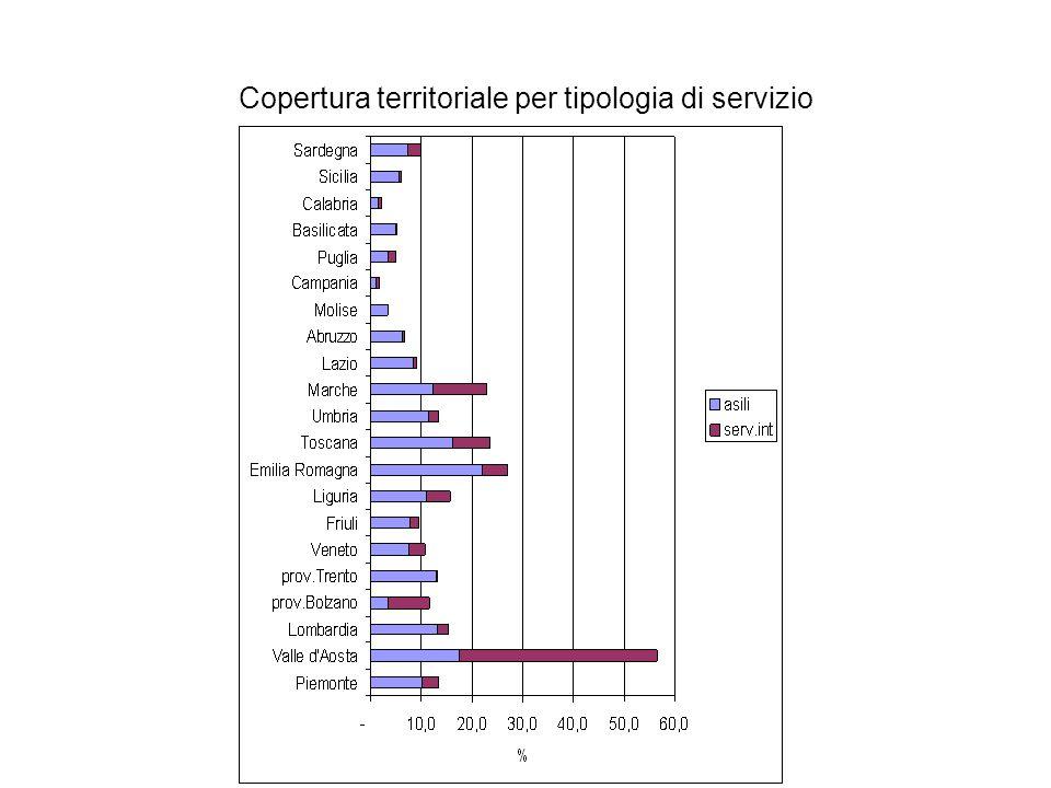 Copertura territoriale per tipologia di servizio