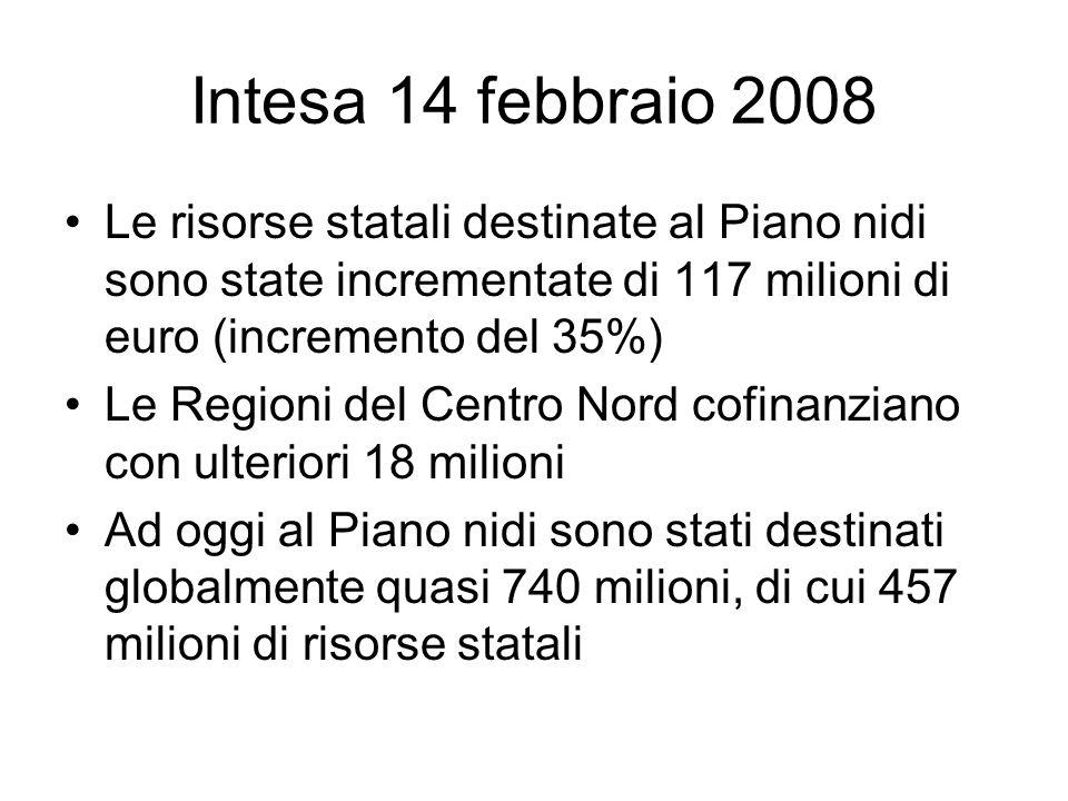 Intesa 14 febbraio 2008 Le risorse statali destinate al Piano nidi sono state incrementate di 117 milioni di euro (incremento del 35%) Le Regioni del Centro Nord cofinanziano con ulteriori 18 milioni Ad oggi al Piano nidi sono stati destinati globalmente quasi 740 milioni, di cui 457 milioni di risorse statali