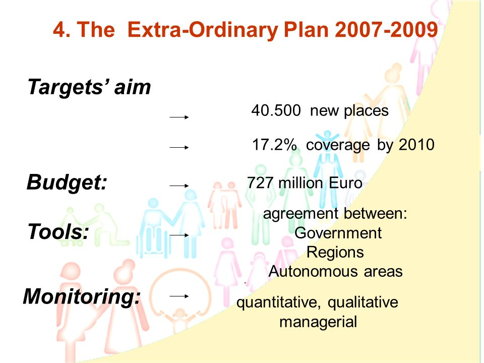7 4. The Extra-Ordinary Plan 2007-2009 40.500 new places 17.2% coverage by 2010 Budget: 727 million Euro Tools: Monitoring: agreement between: Governm