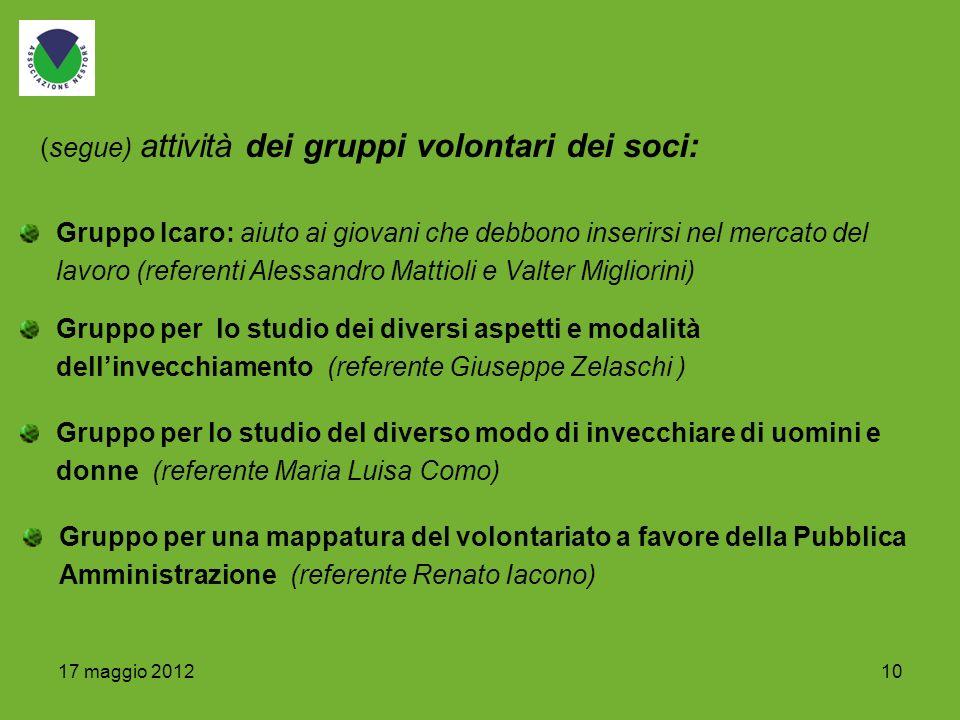 1017 maggio 2012 Gruppo Icaro: aiuto ai giovani che debbono inserirsi nel mercato del lavoro (referenti Alessandro Mattioli e Valter Migliorini) Grupp