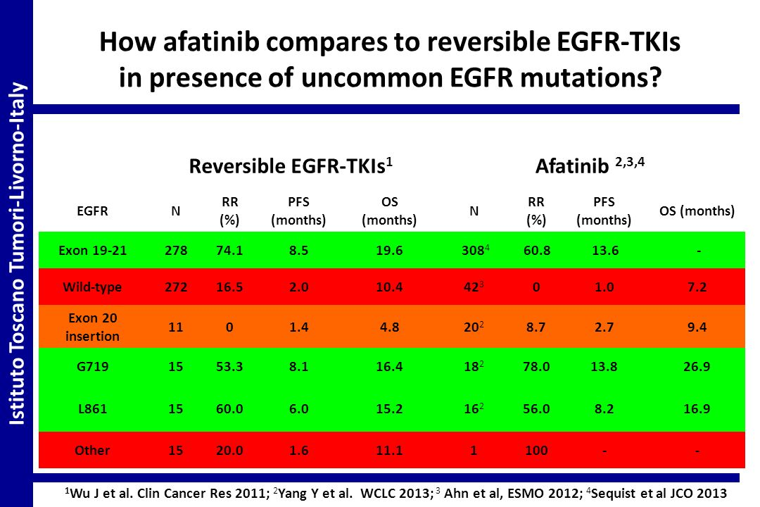 Reversible EGFR-TKIs 1 Afatinib 2,3,4 EGFRN RR (%) PFS (months) OS (months) N RR (%) PFS (months) OS (months) Exon 19-2127874.18.519.6308 4 60.813.6-