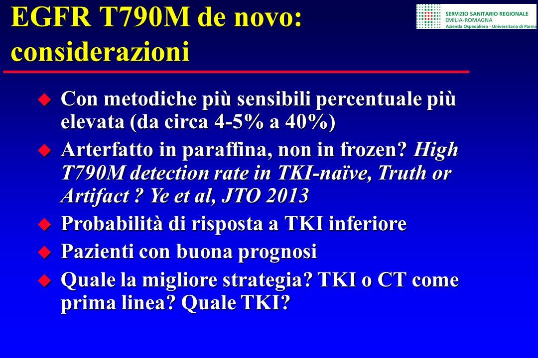 EGFR T790M de novo: considerazioni Con metodiche più sensibili percentuale più elevata (da circa 4-5% a 40%) Con metodiche più sensibili percentuale p