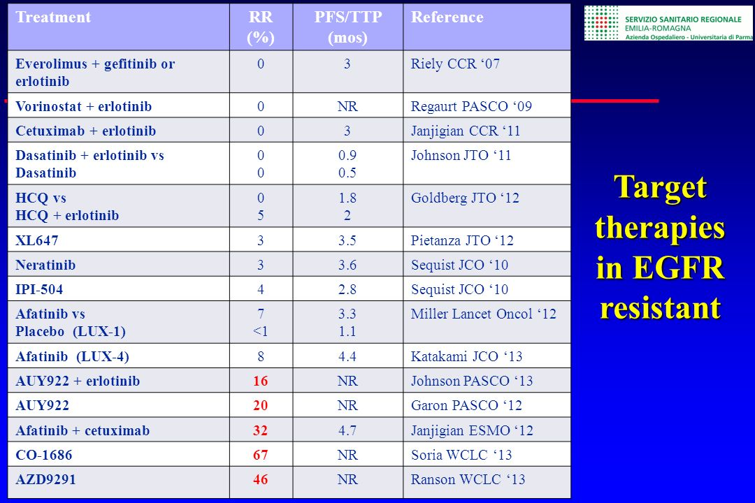 TreatmentRR (%) PFS/TTP (mos) Reference Everolimus + gefitinib or erlotinib 03Riely CCR 07 Vorinostat + erlotinib0NRRegaurt PASCO 09 Cetuximab + erlot