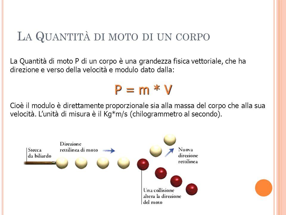 L A SECONDA LEGGE DELLA DINAMICA ( LEGGE DI N EWTON ) La seconda legge della dinamica afferma che F=ma.