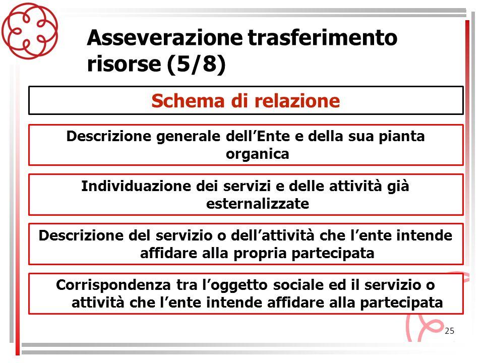 25 Asseverazione trasferimento risorse (5/8) Individuazione dei servizi e delle attività già esternalizzate Descrizione generale dellEnte e della sua