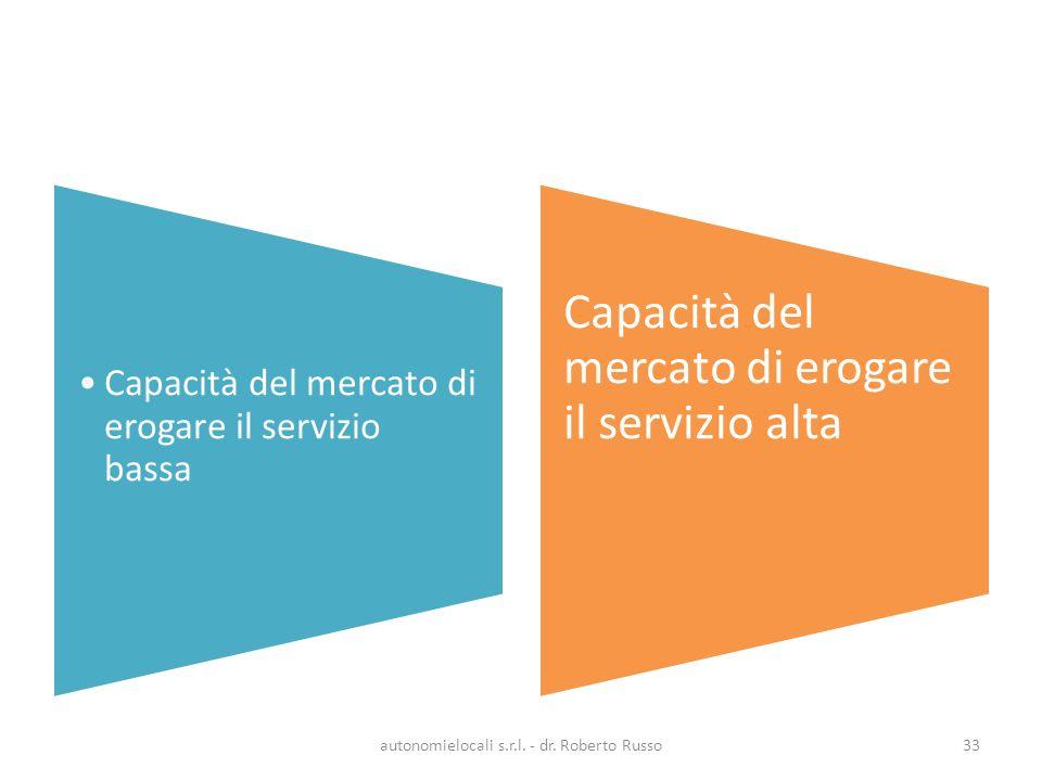Capacità del mercato di erogare il servizio bassa Capacità del mercato di erogare il servizio alta autonomielocali s.r.l.