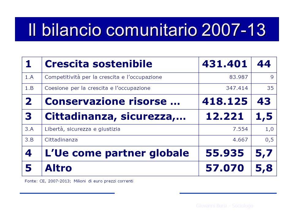 Le vie del finanziamento UE VIA DIRETTA Finanziamenti diretti o Fondi tematici o Programmi comunitari VIA INDIRETTA Fondi strutturali CTE