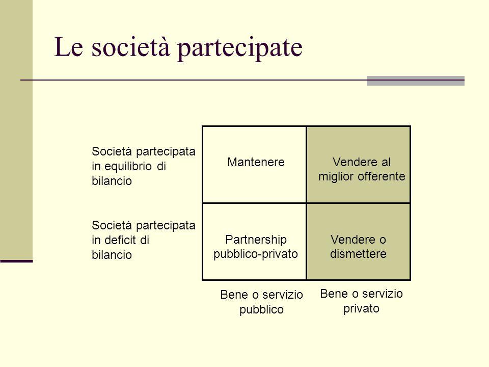 Le società partecipate Mantenere Bene o servizio pubblico Bene o servizio privato Vendere al miglior offerente Partnership pubblico-privato Vendere o