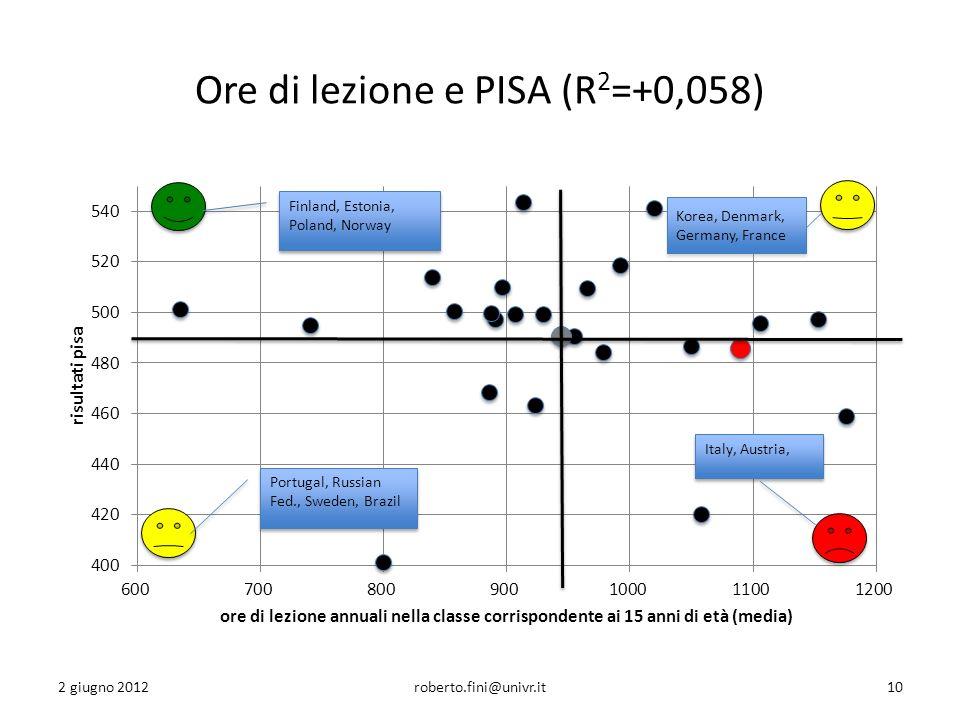Ore di lezione e PISA (R 2 =+0,058) 2 giugno 2012roberto.fini@univr.it10 Korea, Denmark, Germany, France