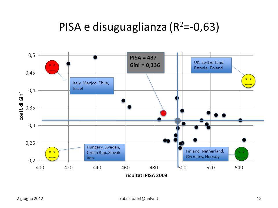 PISA e disuguaglianza (R 2 =-0,63) 2 giugno 2012roberto.fini@univr.it13 Italy, Mexjco, Chile, Israel Hungary, Sweden, Czech Rep.,Slovak Rep.
