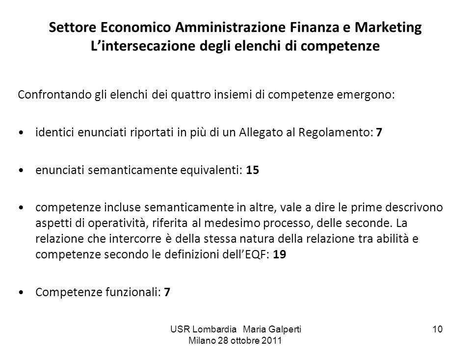 USR Lombardia Maria Galperti Milano 28 ottobre 2011 10 Settore Economico Amministrazione Finanza e Marketing Lintersecazione degli elenchi di competen