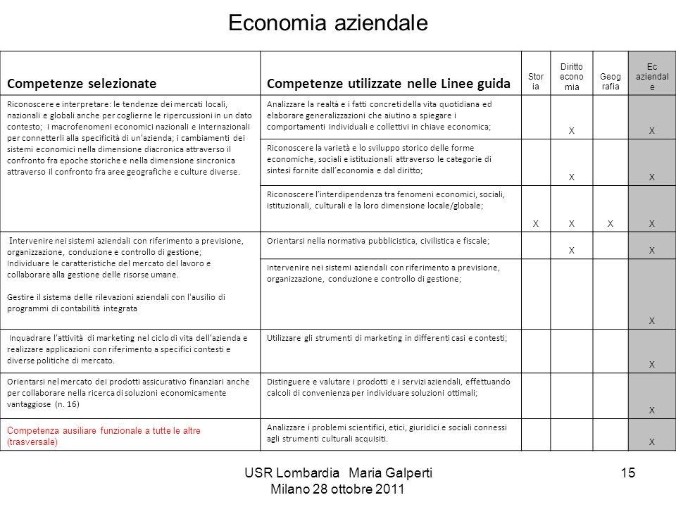 USR Lombardia Maria Galperti Milano 28 ottobre 2011 15 Economia aziendale Competenze selezionateCompetenze utilizzate nelle Linee guida Stor ia Diritt