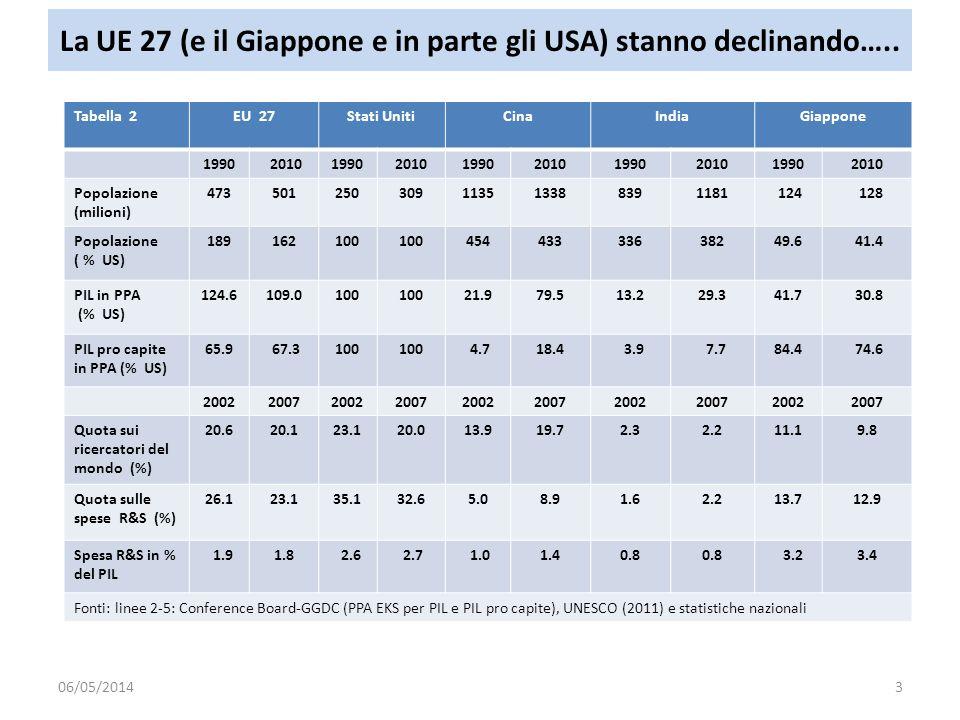La UE 27 (e il Giappone e in parte gli USA) stanno declinando….. Tabella 2EU 27Stati UnitiCinaIndiaGiappone 1990 201019902010199020101990201019902010